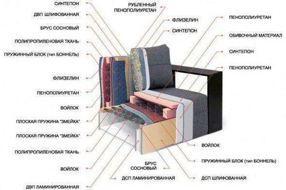 Мягкая мебель в разрезе