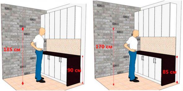 Высота шкафов от пола