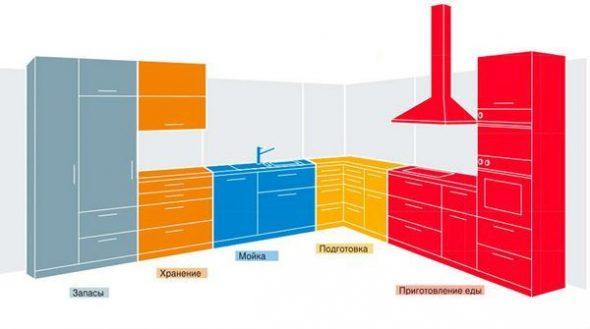5 функциональных зон кухни