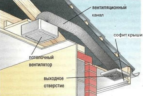 Вентиляционный канал