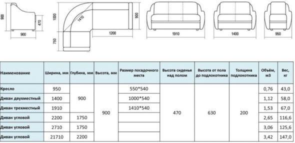 Размеры дивано