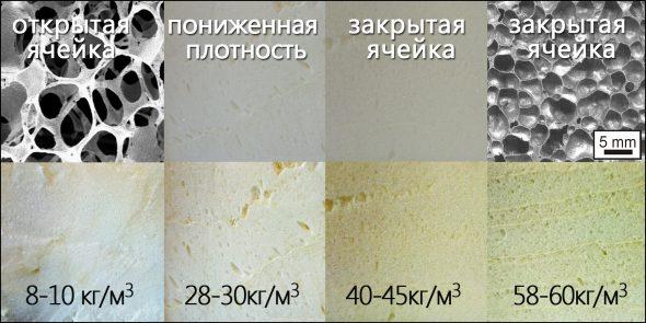 Разновидности поролона
