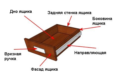 Составляющие ящиков