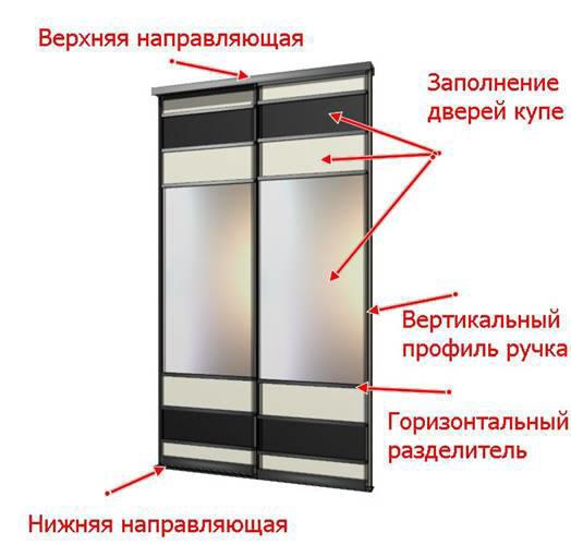 Состав двери купе из алюминиевого профиля