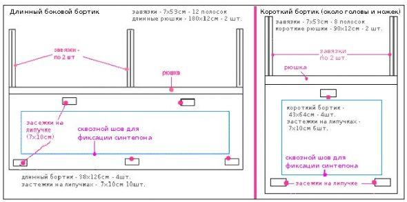 Описание, схема бортиков