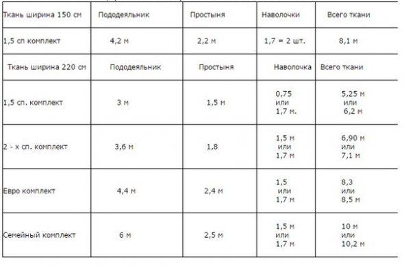 Таблица расчета ткани
