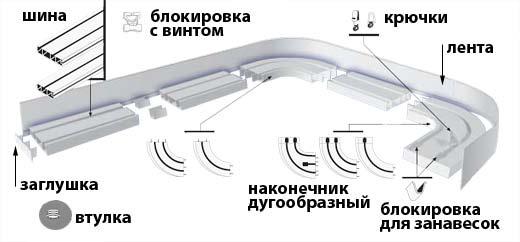 Крепление карниза на бетонный потолок