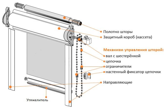 Схема шторы рулонного типа с направляющими
