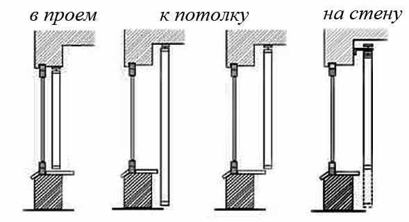Схемы размещения рулонной шторы