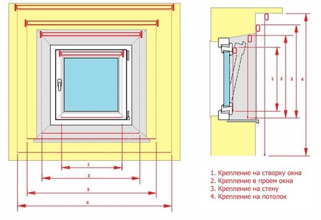 Варианты размещения рулонной шторы на пластиковом окне