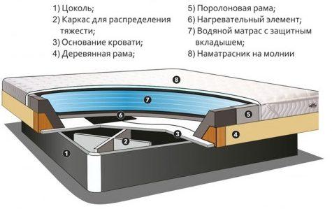 Деталировка водной кровати