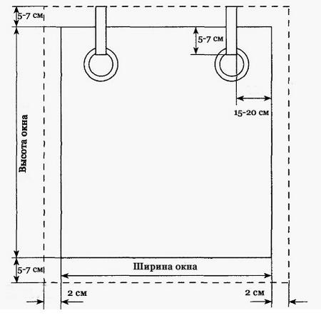 Схема рассчета штор