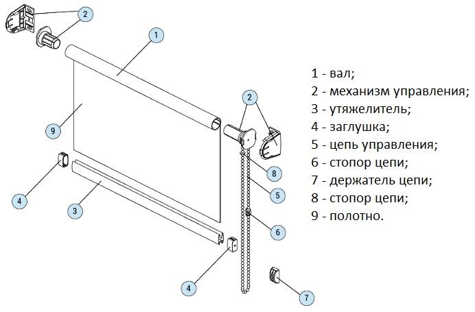 Схема шторы рулонного типа с цепочкой управления