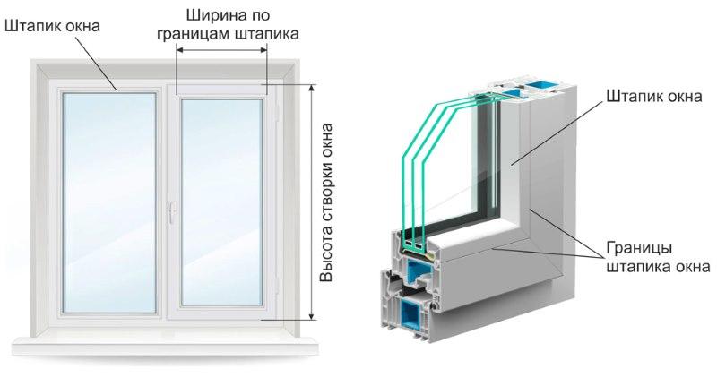 Схема замера створок пластикового окна для минироллы