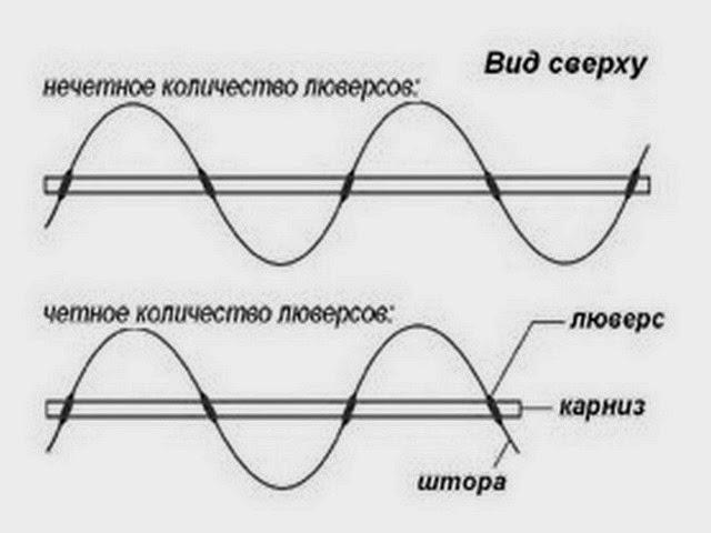 Схема направленности краев шторы в зависимости от количества люверсов