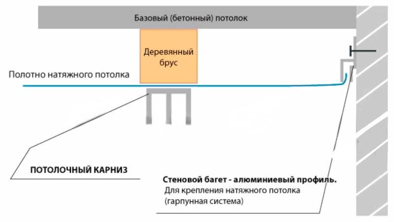 Установка дополнительного бруса для монтажа карниза на натяжной потолок