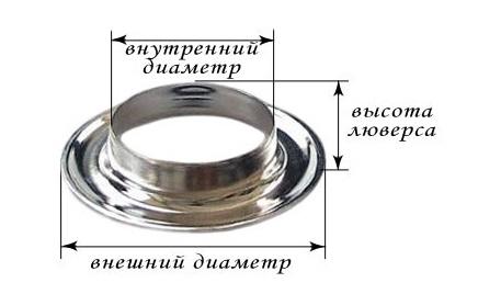 Технические параметры люверса для выбора нужного изделия