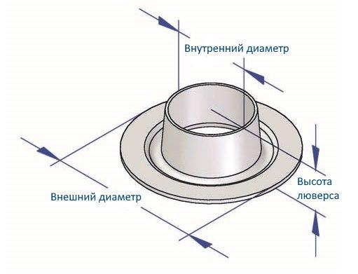 Технические параметры люверса для штор