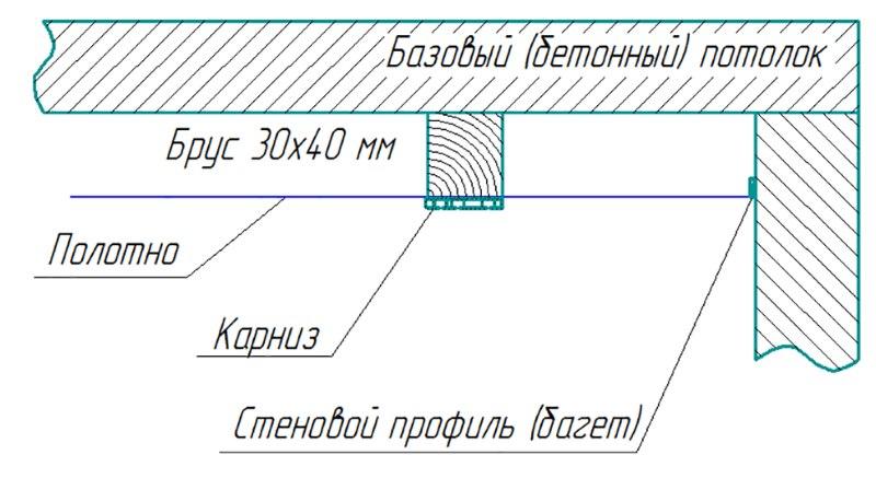 Схема установки закладного бруса под карниз на натяжном потолке