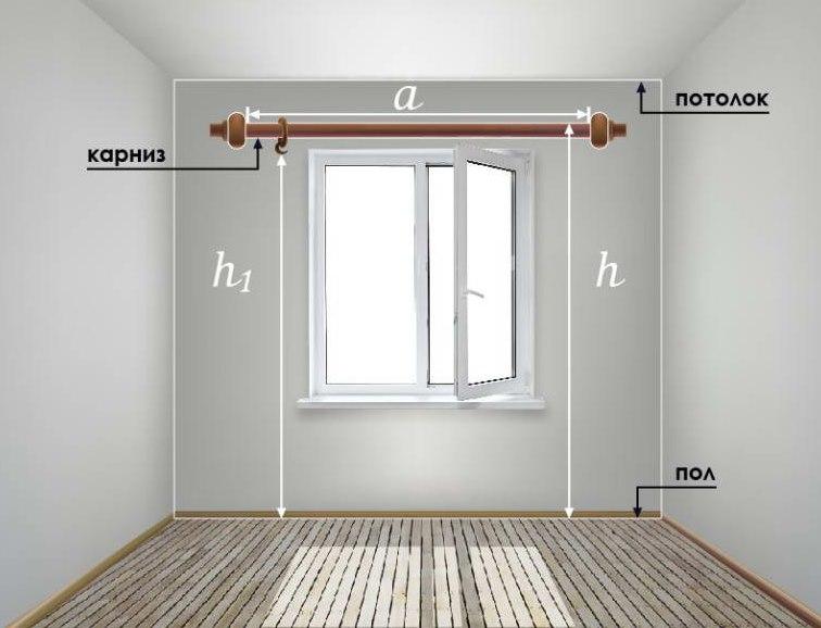 Схема замера окна для штор и карниза