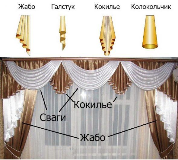 Элементы ламбрекенов