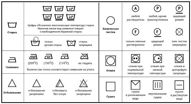 Расшифровка значков на бирках тканевых занавесок