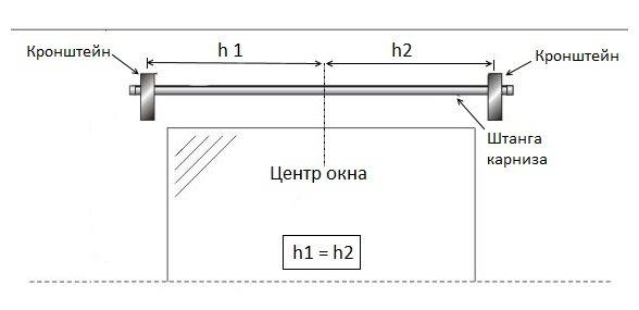 Схема закрепления настенного карниза для штор