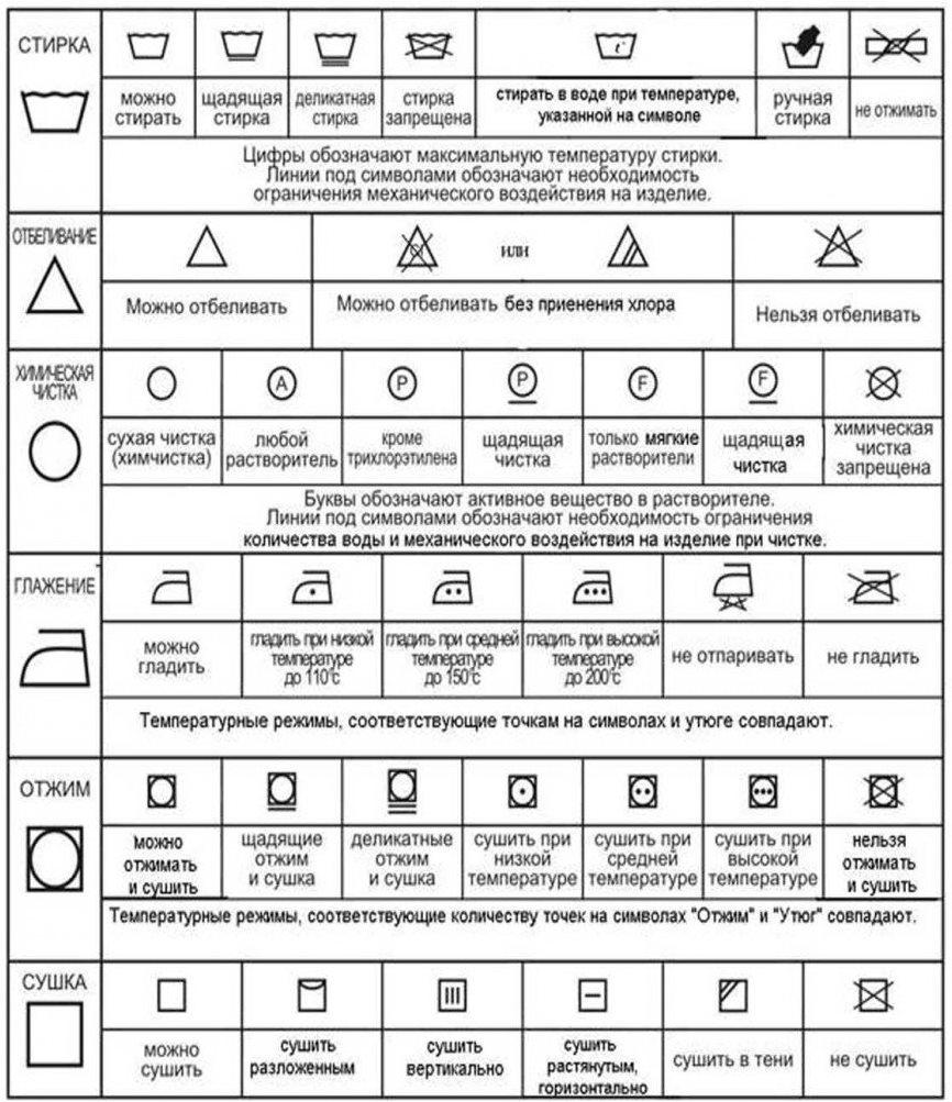 Символы на бирках к тканевым изделиям и их расшифровка