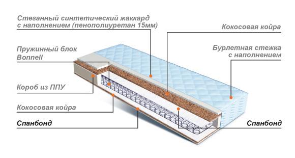 Устройство пружинных матрасов