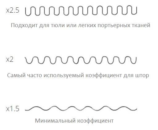 Коэффициенты сборки портьерных тканей и тюля
