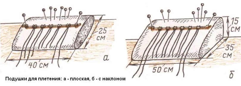 Схема самодельной подушки для плетения шторы макраме