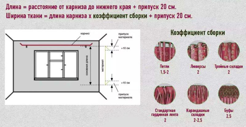 Схема расчета материала для пошива шторы на окно гостиной