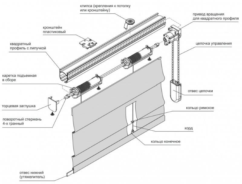 Схема карниза с электроприводом для римской шторы
