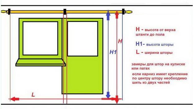 Схема замера окна для пошива шторы своими руками