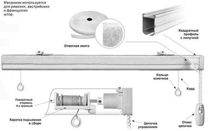 кордовый механизм римские шторы