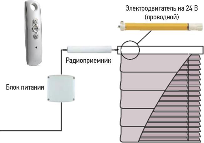 автоматический блок подъема рулонных штор