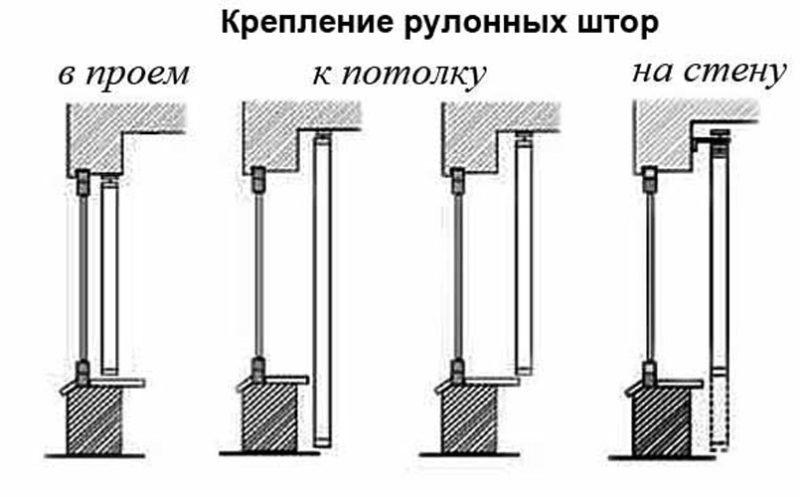 механизм для рулонных штор крепление
