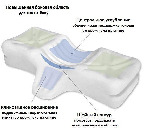 ортоподушка варианты