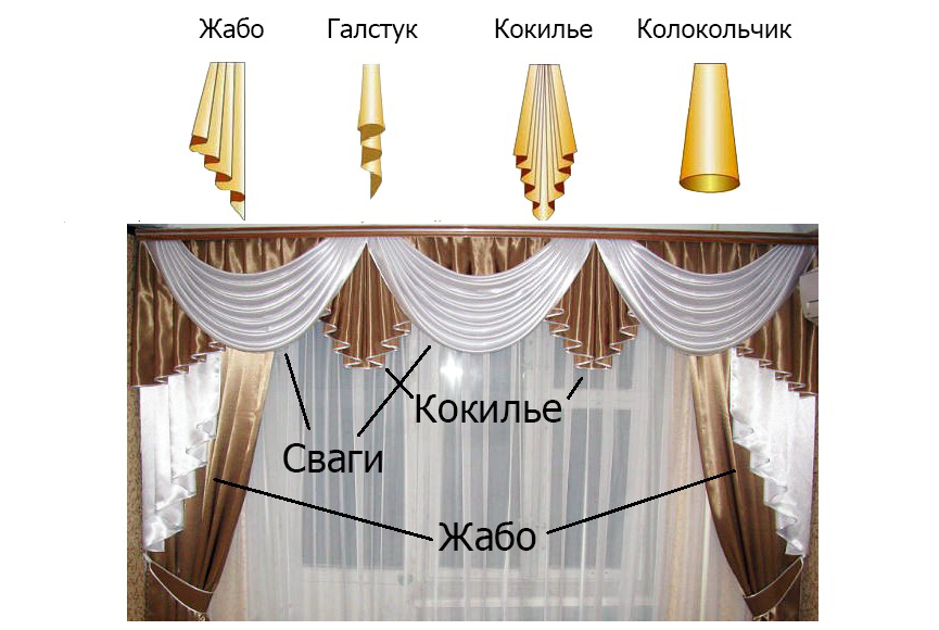 элементы ламбрекена