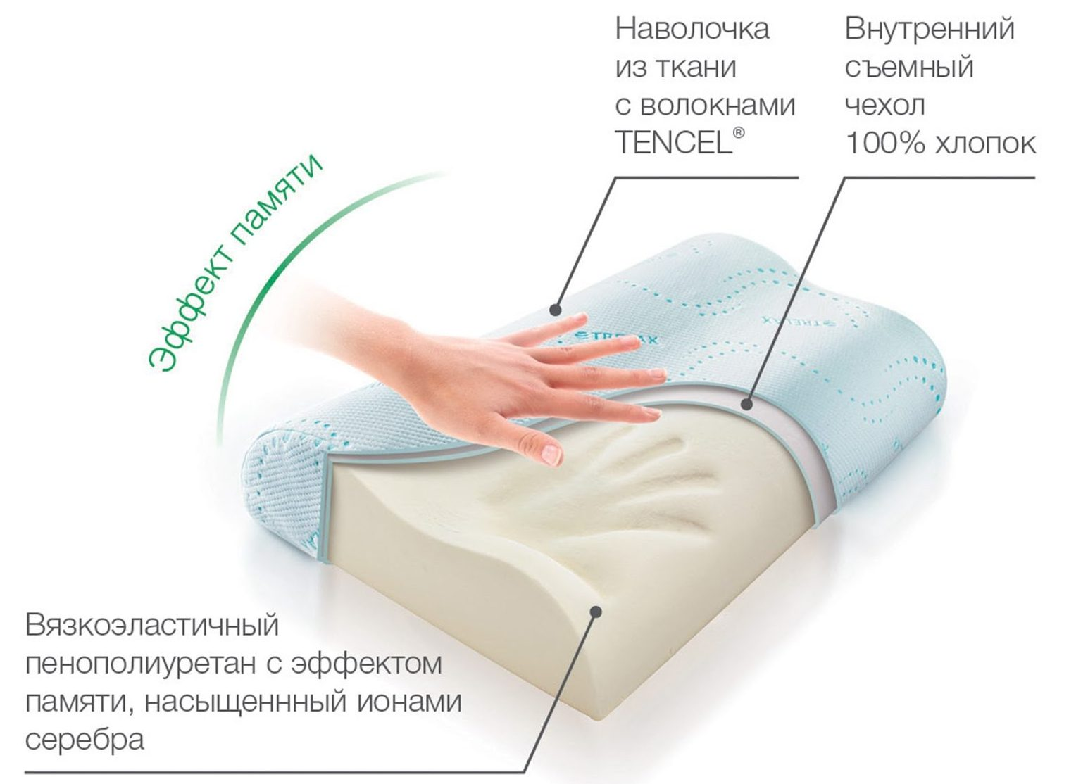 ортоподушка фото варианты