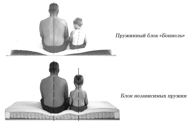 ортопедические диваны пружины фото
