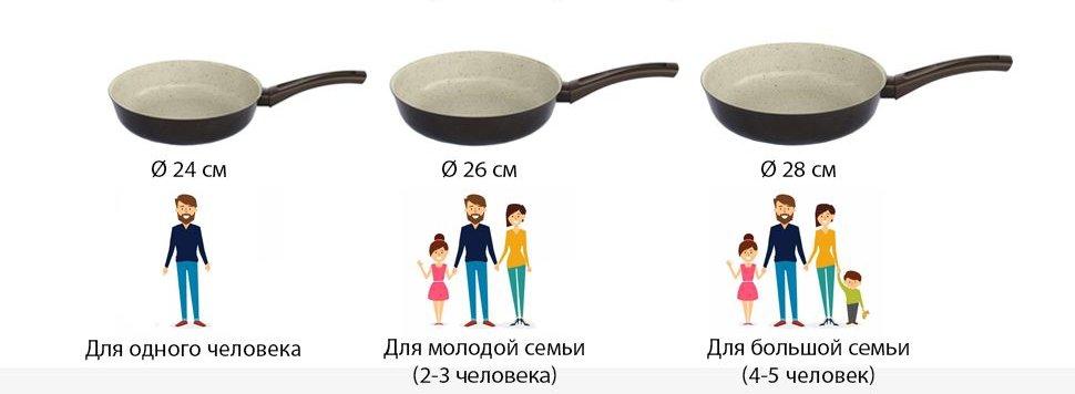 размер сковороды